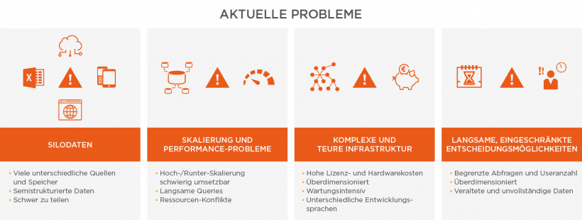Snowflake: Problemstellung