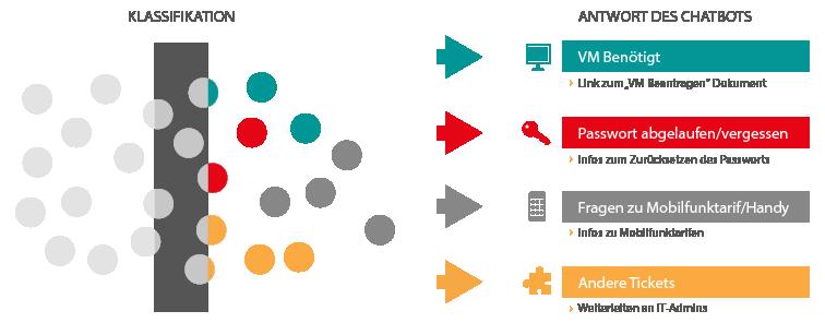 Lösungsaufbau für einen automatischen Chatbot