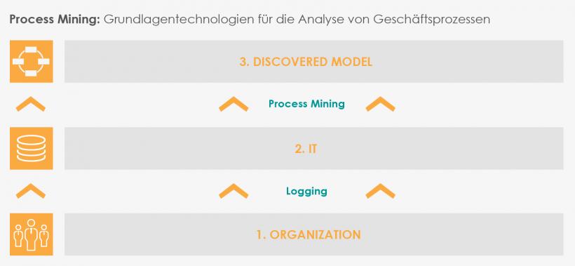 Process Mining: Grundlagentechnologien für die Analyse von Geschäftsprozessen