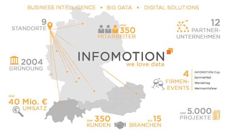 INFOMOTION - we love data