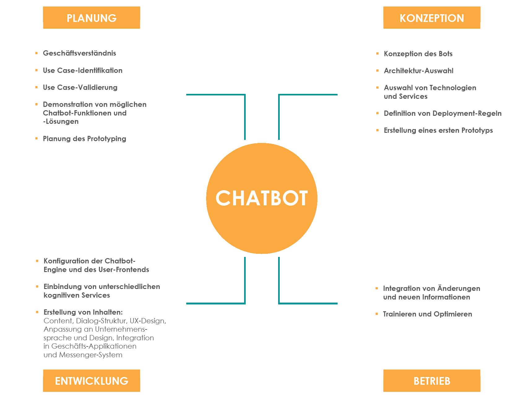 Umfassendes Leistungsangebot: Chatbots