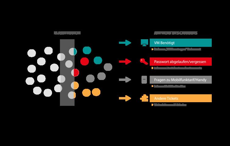 Aufbau einer Lösung für einen automatischen Chatbot mit Klassifikation. Sobald IT-Tickets eingehen, werden diese klassifiziert und bei Erkennen von großen Clustern automatisch beantwortet.
