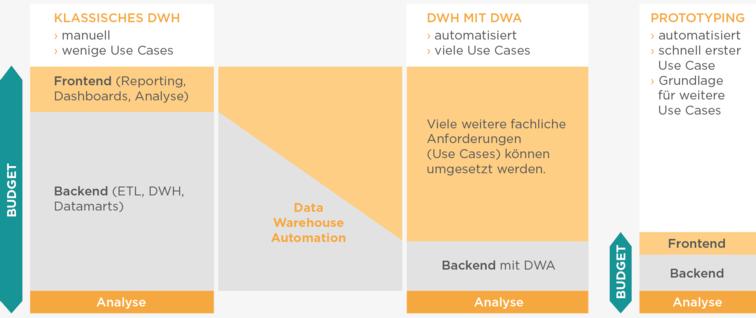 """DWH-Entwicklung mittels DWA birgt erhebliche Einsparpotenziale und schafft dadurch Gestaltungsspielräume hinsichtlich Kosten und Laufzeit (""""Time-to-Analyse"""")."""