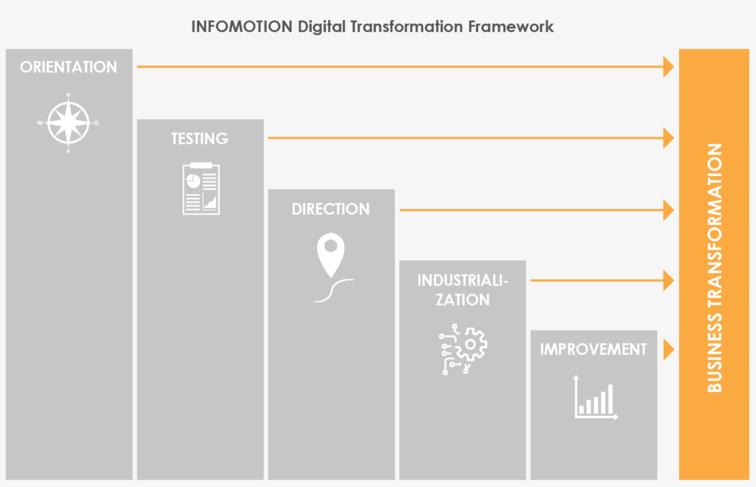 Ebenen des INFOMOTION Digital Transformation Frameworks