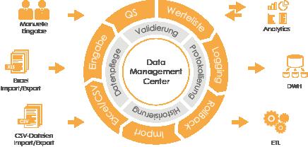 INFOMOTION Data Management Center
