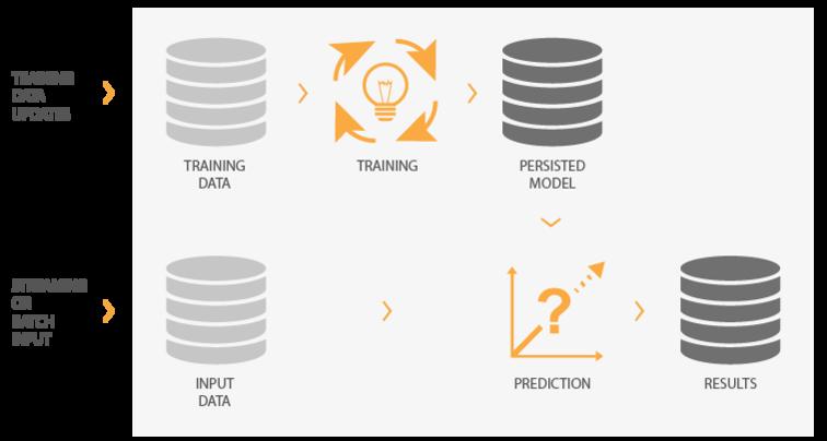 Machine Learning mit Traininsphase