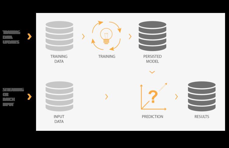 Machine Learning Prozess mit Trainingsphase